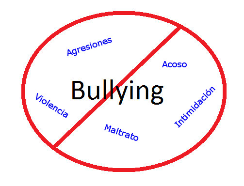 Ciberbullying Y Bullyng